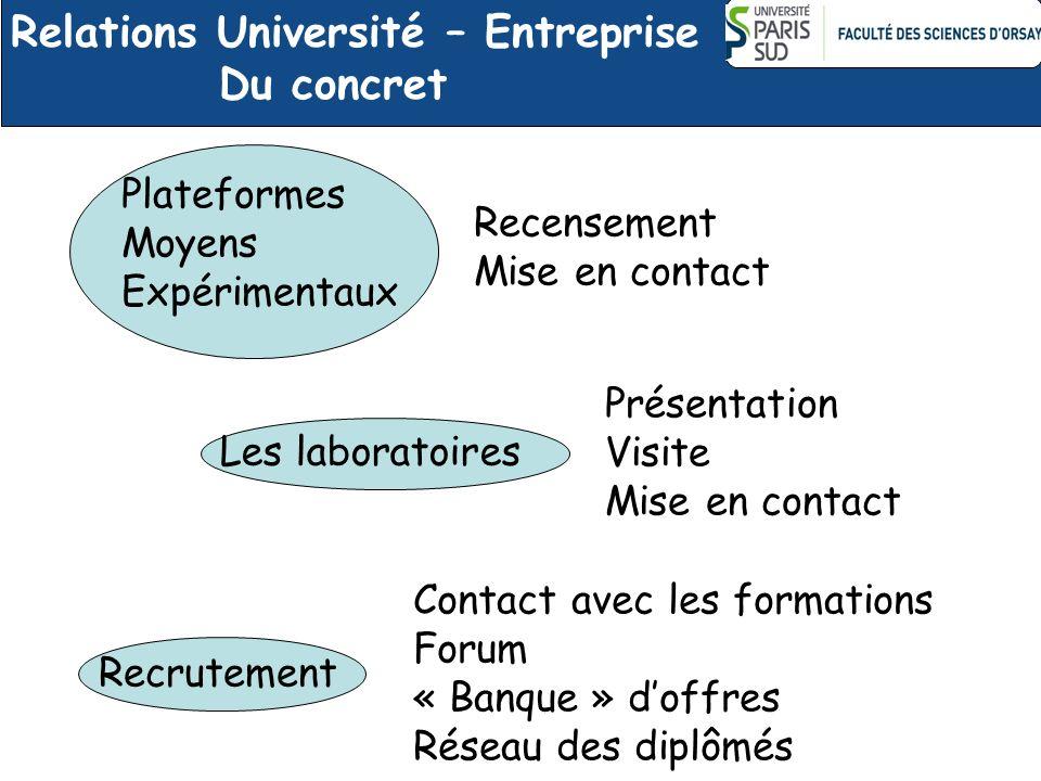 Recensement Mise en contact Présentation Visite Mise en contact Contact avec les formations Forum « Banque » doffres Réseau des diplômés Les laboratoi