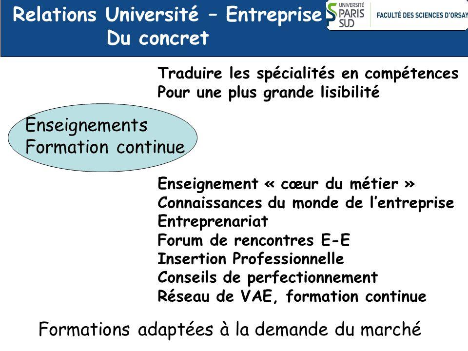 Traduire les spécialités en compétences Pour une plus grande lisibilité Enseignement « cœur du métier » Connaissances du monde de lentreprise Entrepre