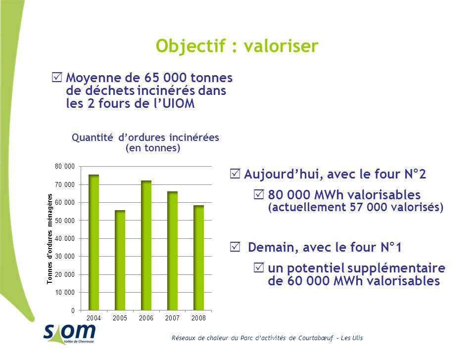 Réseaux de chaleur du Parc dactivités de Courtabœuf – Les Ulis Objectif : valoriser Moyenne de 65 000 tonnes de déchets incinérés dans les 2 fours de