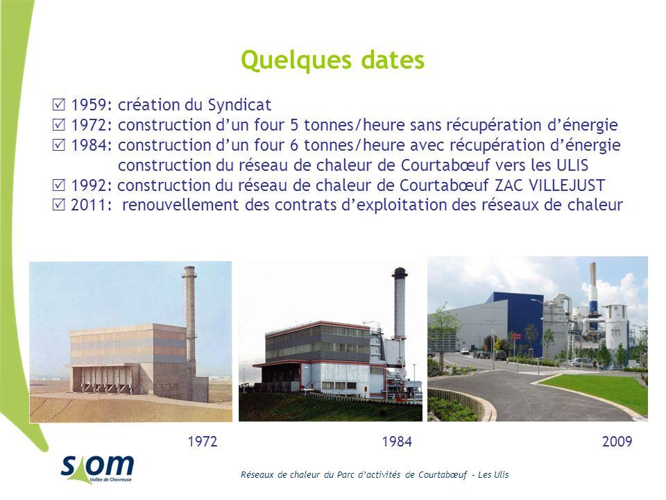 Réseaux de chaleur du Parc dactivités de Courtabœuf – Les Ulis 1959:création du Syndicat 1972:construction dun four 5 tonnes/heure sans récupération d