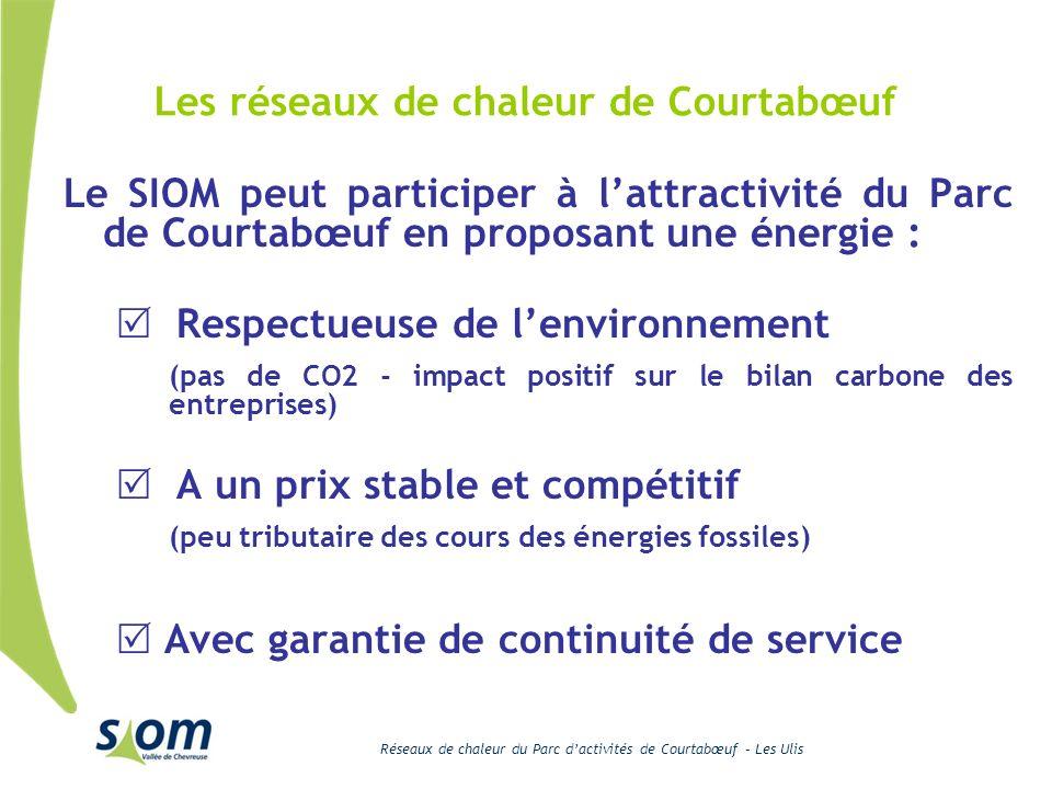Réseaux de chaleur du Parc dactivités de Courtabœuf – Les Ulis Valorisation actuelle Sur le four N°2 (moyenne 2006 2007 2008)