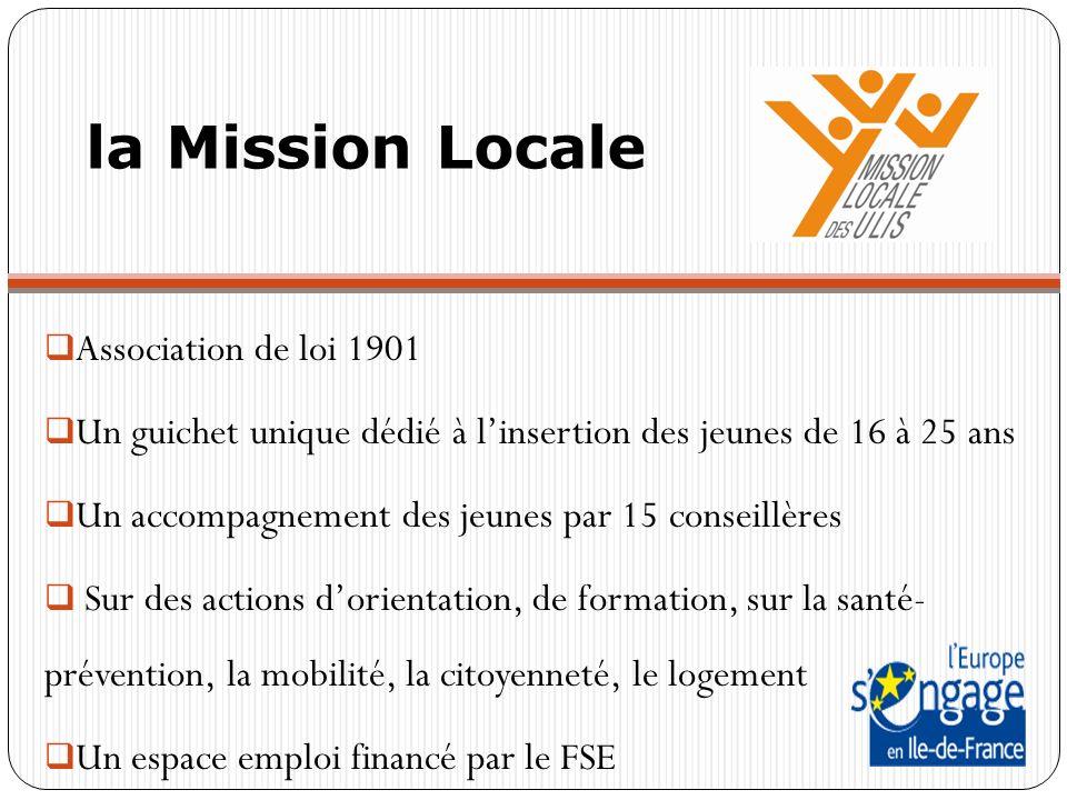 la Mission Locale Association de loi 1901 Un guichet unique dédié à linsertion des jeunes de 16 à 25 ans Un accompagnement des jeunes par 15 conseillères Sur des actions dorientation, de formation, sur la santé- prévention, la mobilité, la citoyenneté, le logement Un espace emploi financé par le FSE