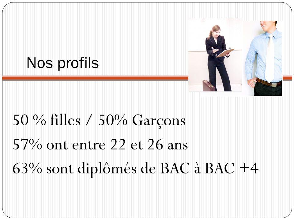 Nos profils 50 % filles / 50% Garçons 57% ont entre 22 et 26 ans 63% sont diplômés de BAC à BAC +4