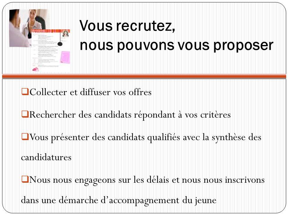 Vous recrutez, nous pouvons vous proposer Collecter et diffuser vos offres Rechercher des candidats répondant à vos critères Vous présenter des candidats qualifiés avec la synthèse des candidatures Nous nous engageons sur les délais et nous nous inscrivons dans une démarche daccompagnement du jeune
