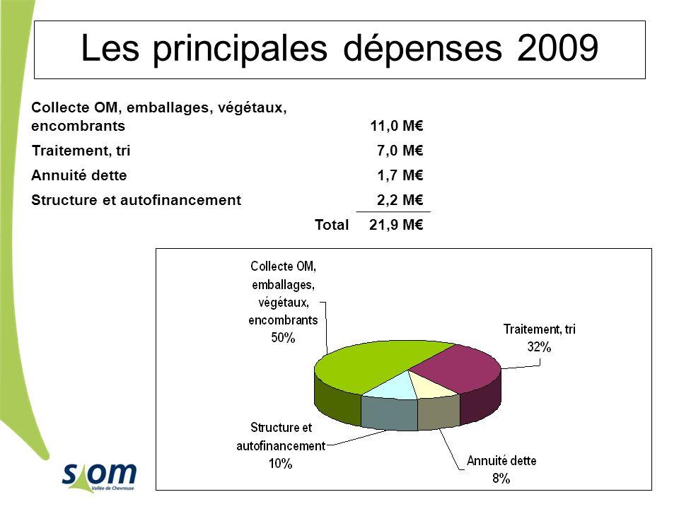 Réseaux de chaleur du Parc dactivités de Courtabœuf – Les Ulis Les principales dépenses 2009 Collecte OM, emballages, végétaux, encombrants11,0 M Trai