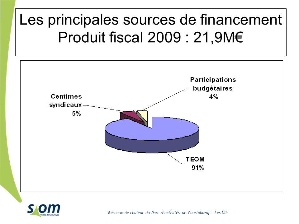 Réseaux de chaleur du Parc dactivités de Courtabœuf – Les Ulis Les principales sources de financement Produit fiscal 2009 : 21,9M