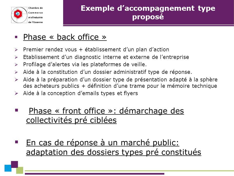 Exemple daccompagnement type proposé Phase « back office » Premier rendez vous + établissement dun plan daction Etablissement dun diagnostic interne et externe de lentreprise Profilage dalertes via les plateformes de veille.