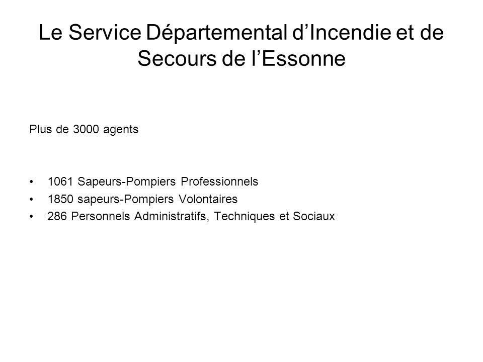 Plus de 3000 agents 1061 Sapeurs-Pompiers Professionnels 1850 sapeurs-Pompiers Volontaires 286 Personnels Administratifs, Techniques et Sociaux Le Service Départemental dIncendie et de Secours de lEssonne
