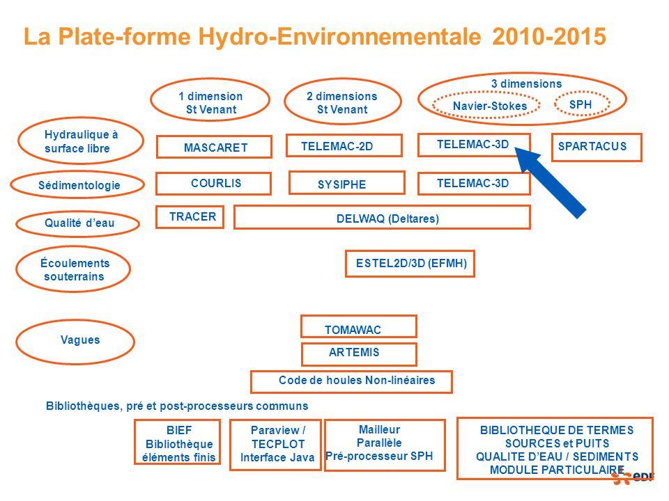 La Plate-forme Hydro-Environnementale 2010-2015 ESTEL2D/3D (EFMH) SYSIPHE DELWAQ (Deltares) 2 dimensions St Venant Hydraulique à surface libre Sédimen