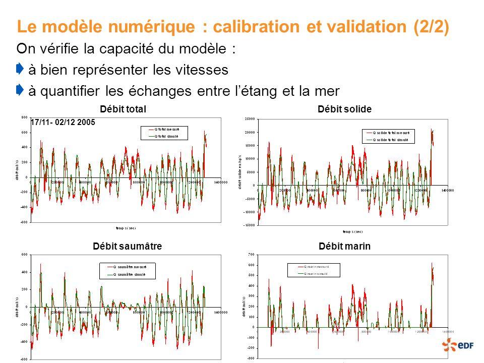 Le modèle numérique : calibration et validation (2/2) On vérifie la capacité du modèle : à bien représenter les vitesses à quantifier les échanges ent