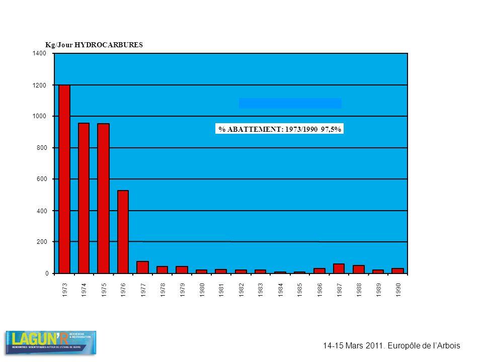14-15 Mars 2011. Europôle de lArbois 0 200 400 600 800 1000 1200 1400 1973 1974197519761977 1978 1979 1980 1981198219831984198519861987198819891990 20