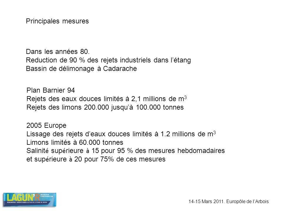 14-15 Mars 2011. Europôle de lArbois Principales mesures Dans les années 80. Reduction de 90 % des rejets industriels dans létang Bassin de délimonage