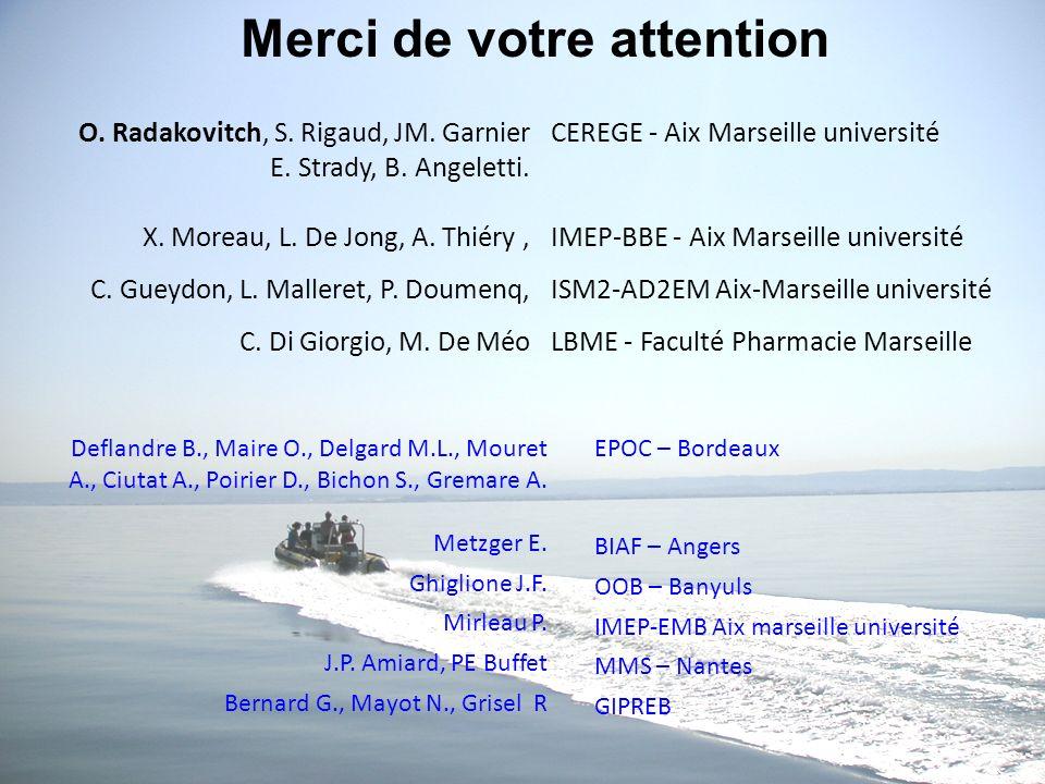 O. Radakovitch, S. Rigaud, JM. Garnier E. Strady, B. Angeletti. X. Moreau, L. De Jong, A. Thiéry, C. Gueydon, L. Malleret, P. Doumenq, C. Di Giorgio,