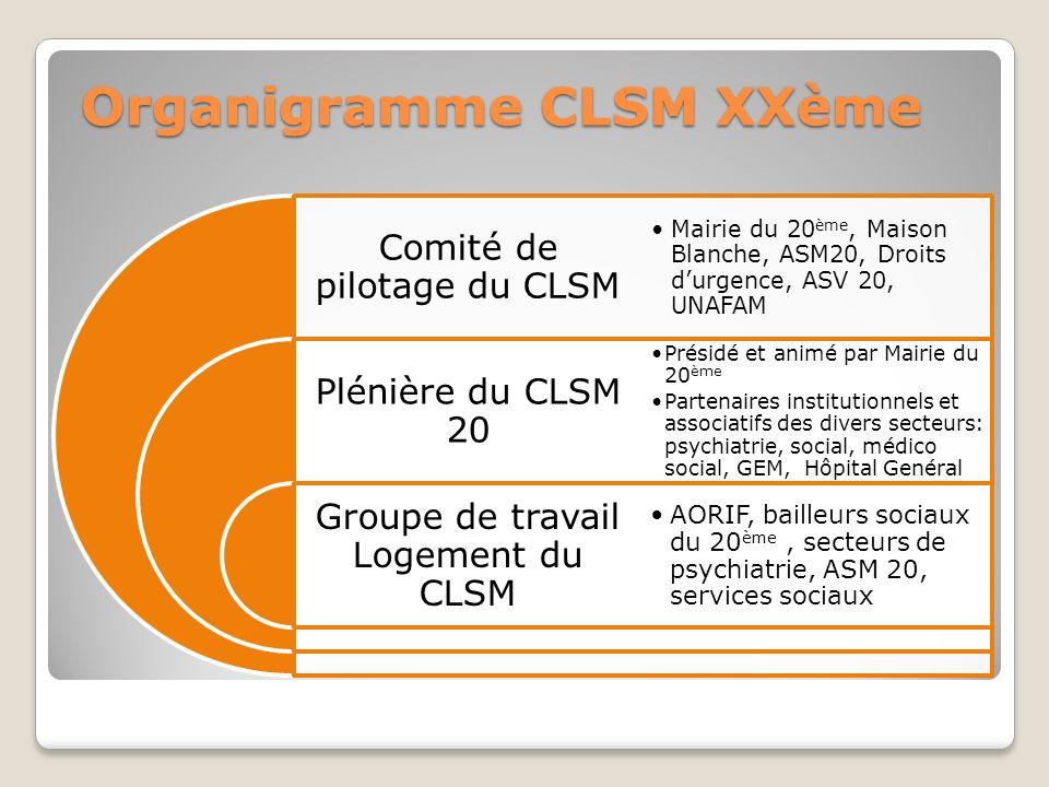 Organigramme CLSM XXème Comité de pilotage du CLSM Plénière du CLSM 20 Groupe de travail Logement du CLSM Mairie du 20 ème, Maison Blanche, ASM20, Dro