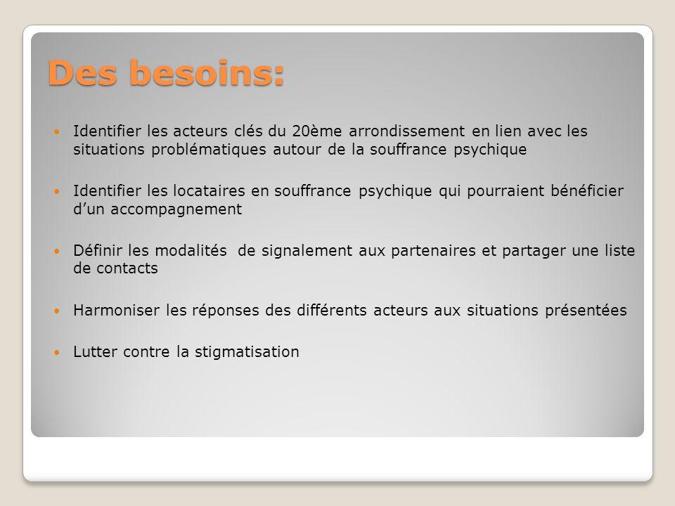Des besoins: Identifier les acteurs clés du 20ème arrondissement en lien avec les situations problématiques autour de la souffrance psychique Identifi