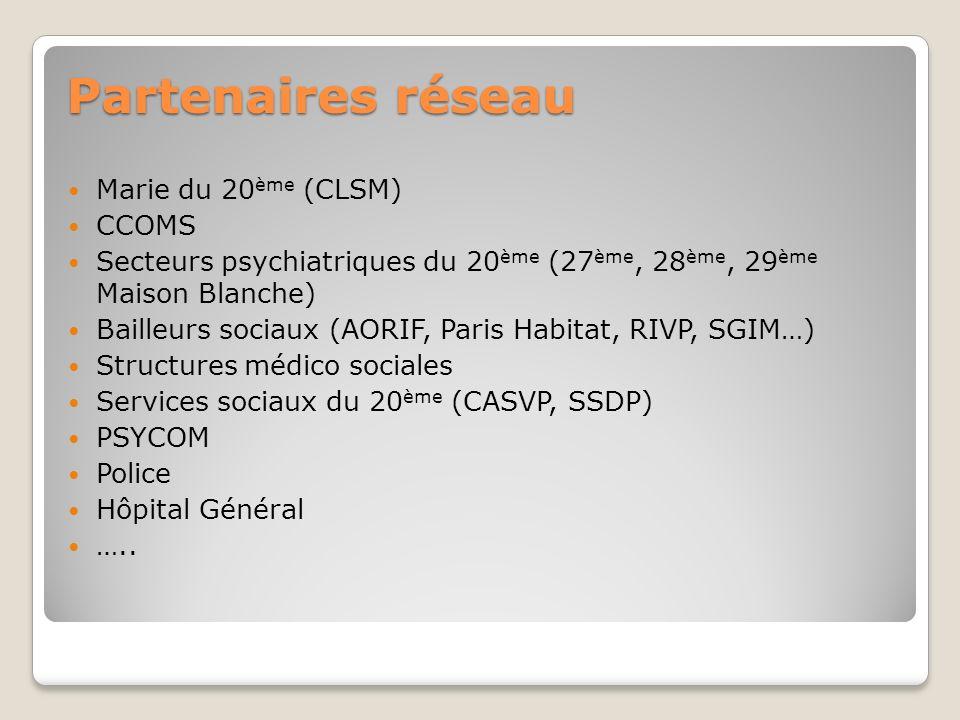 Partenaires réseau Marie du 20 ème (CLSM) CCOMS Secteurs psychiatriques du 20 ème (27 ème, 28 ème, 29 ème Maison Blanche) Bailleurs sociaux (AORIF, Pa