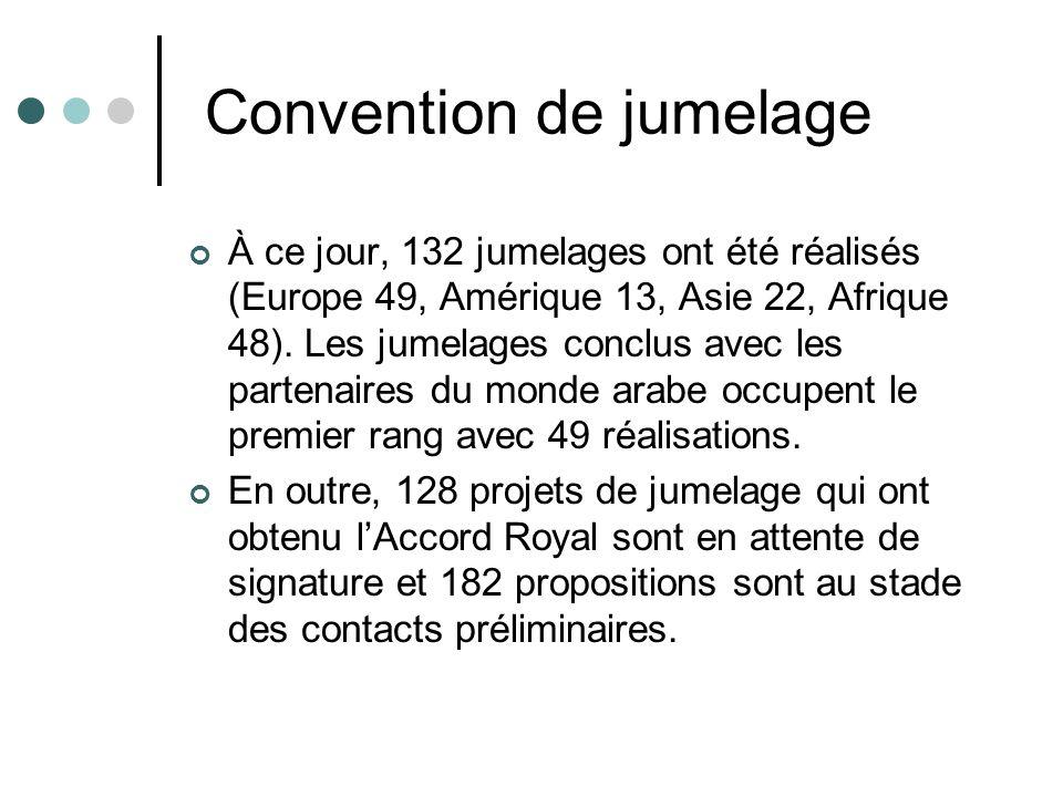 Convention de jumelage À ce jour, 132 jumelages ont été réalisés (Europe 49, Amérique 13, Asie 22, Afrique 48). Les jumelages conclus avec les partena