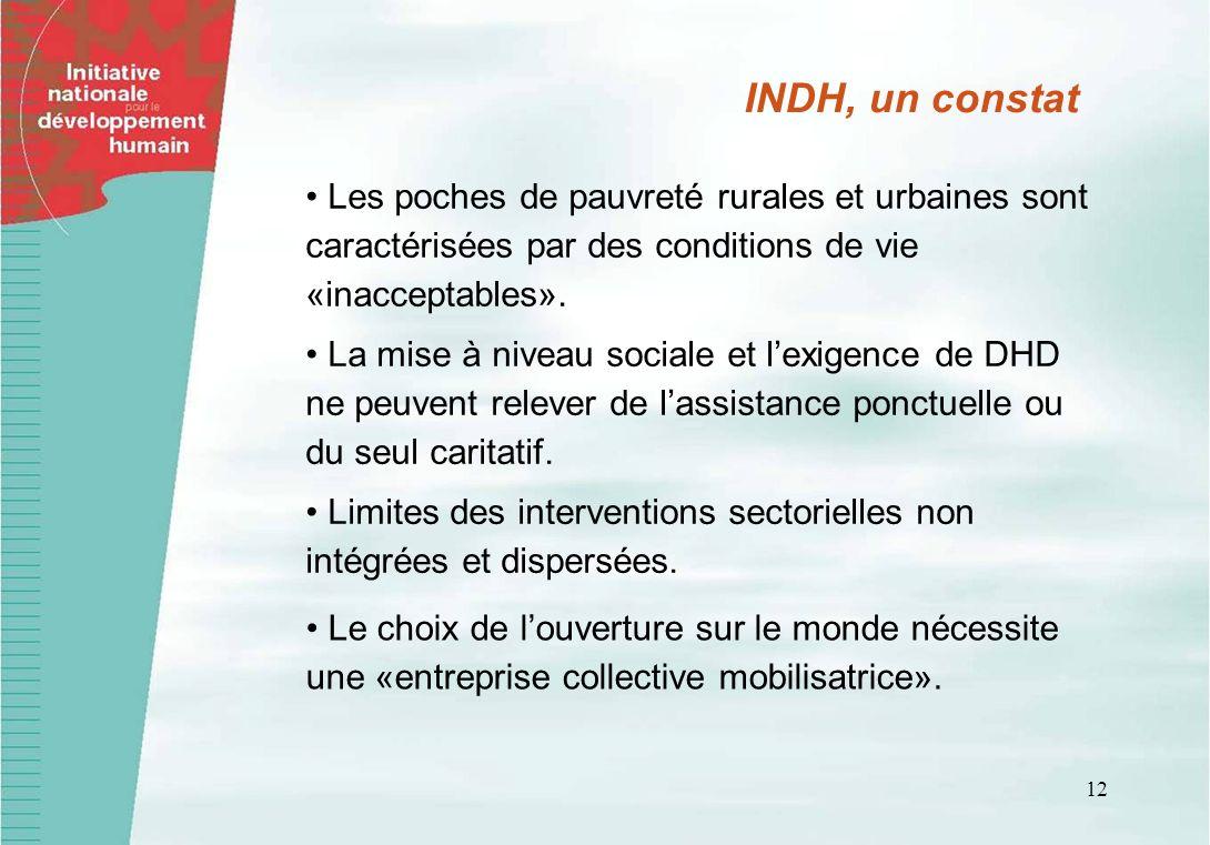 12 Les poches de pauvreté rurales et urbaines sont caractérisées par des conditions de vie «inacceptables». INDH, un constat La mise à niveau sociale