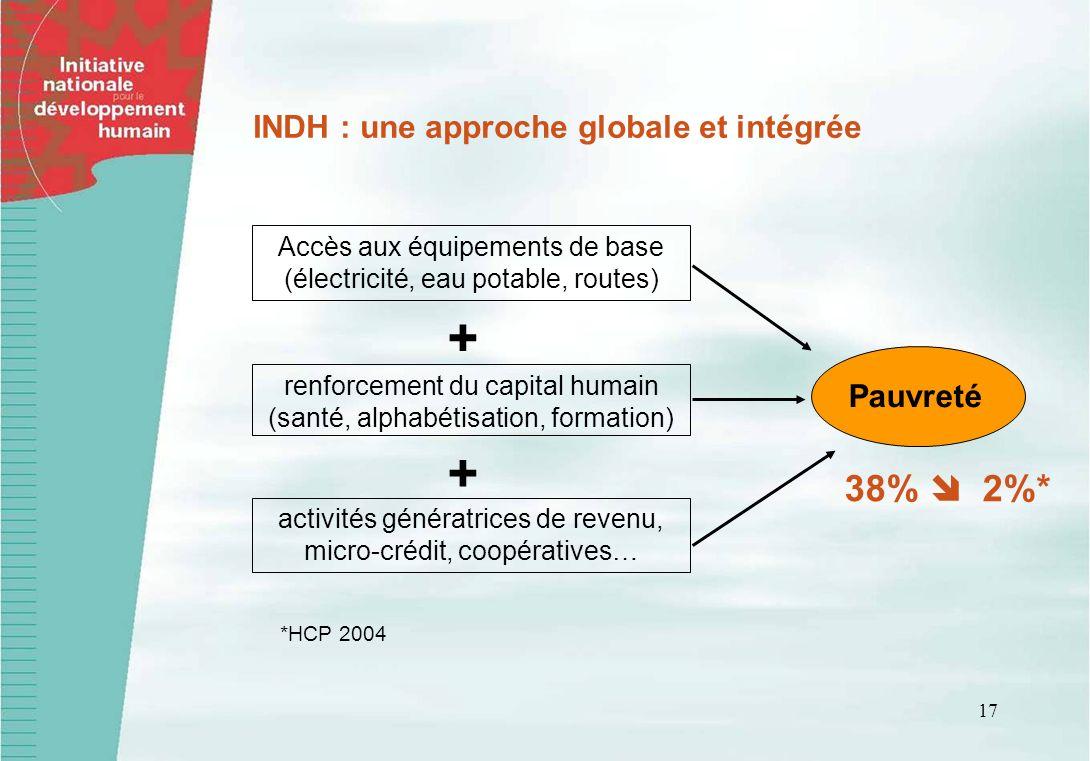 17 Pauvreté INDH : une approche globale et intégrée Accès aux équipements de base (électricité, eau potable, routes) renforcement du capital humain (santé, alphabétisation, formation) activités génératrices de revenu, micro-crédit, coopératives… 38% 2%* + + *HCP 2004