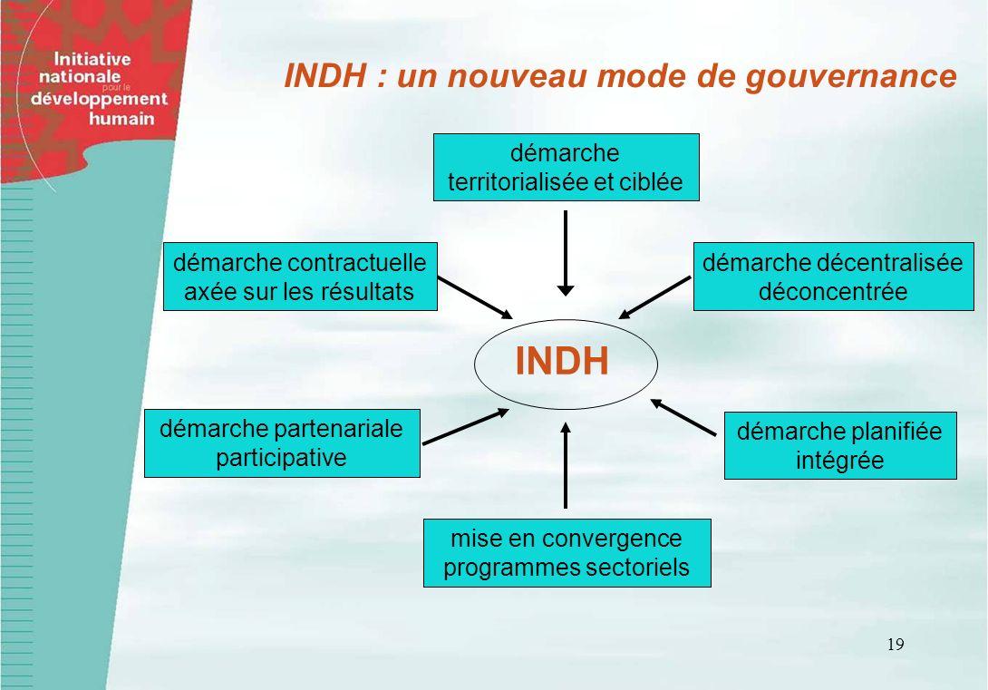 19 INDH INDH : un nouveau mode de gouvernance démarche territorialisée et ciblée démarche décentralisée déconcentrée démarche planifiée intégrée mise en convergence programmes sectoriels démarche contractuelle axée sur les résultats démarche partenariale participative