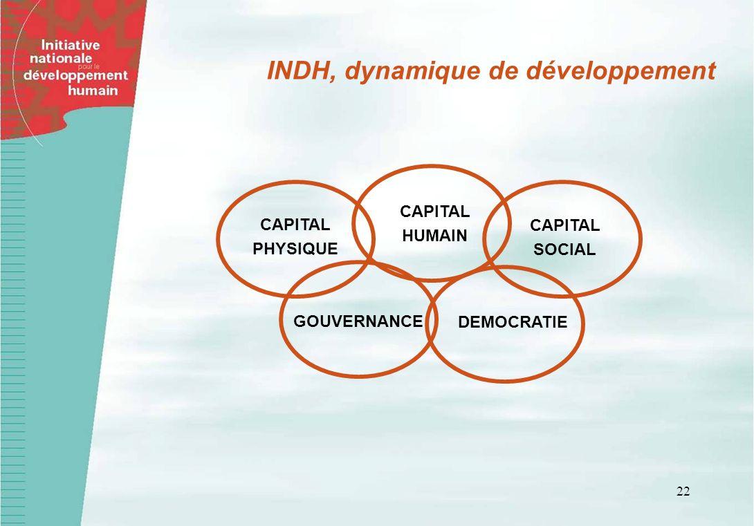 22 INDH, dynamique de développement CAPITAL PHYSIQUE CAPITAL HUMAIN CAPITAL SOCIAL GOUVERNANCE DEMOCRATIE