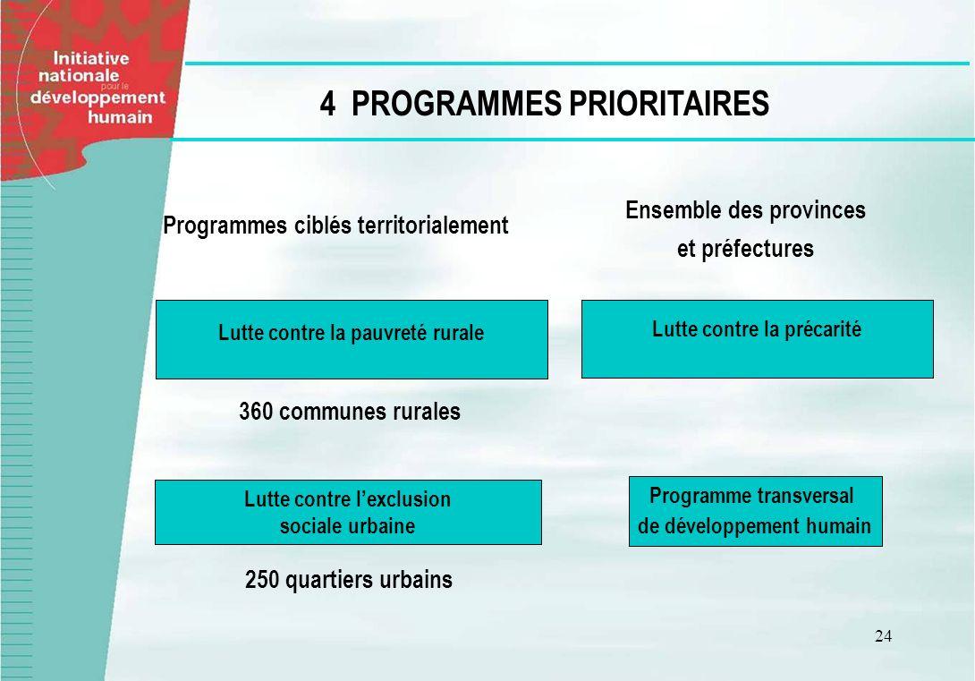 24 4 PROGRAMMES PRIORITAIRES Programmes ciblés territorialement Lutte contre lexclusion sociale urbaine 250 quartiers urbains 360 communes rurales Lut