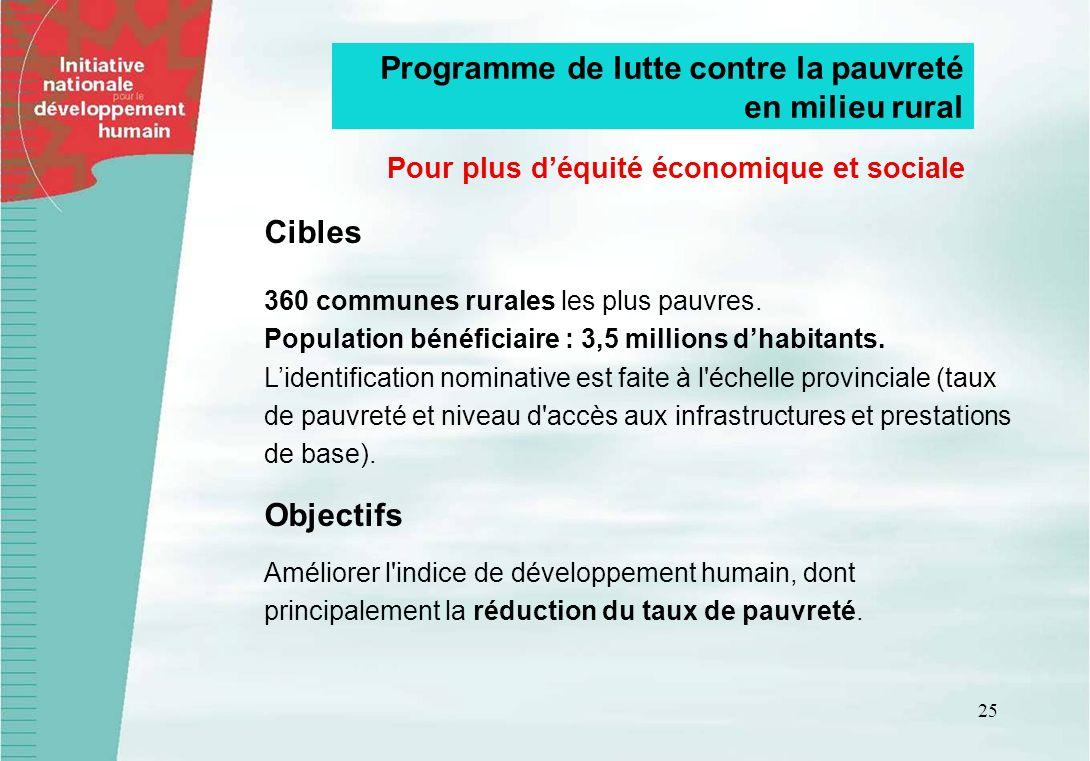 25 Programme de lutte contre la pauvreté en milieu rural Cibles 360 communes rurales les plus pauvres. Population bénéficiaire : 3,5 millions dhabitan