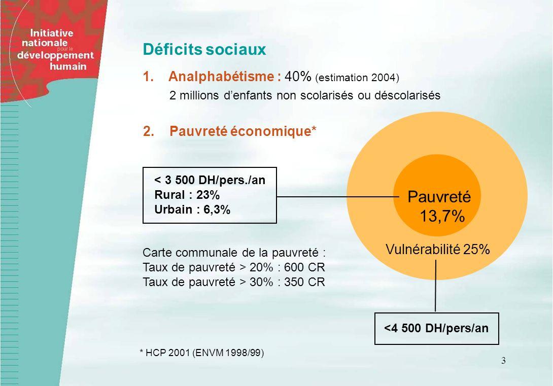 3 Déficits sociaux 1.Analphabétisme : 40% (estimation 2004) 2 millions denfants non scolarisés ou déscolarisés Vulnérabilité 25% <4 500 DH/pers/an * H