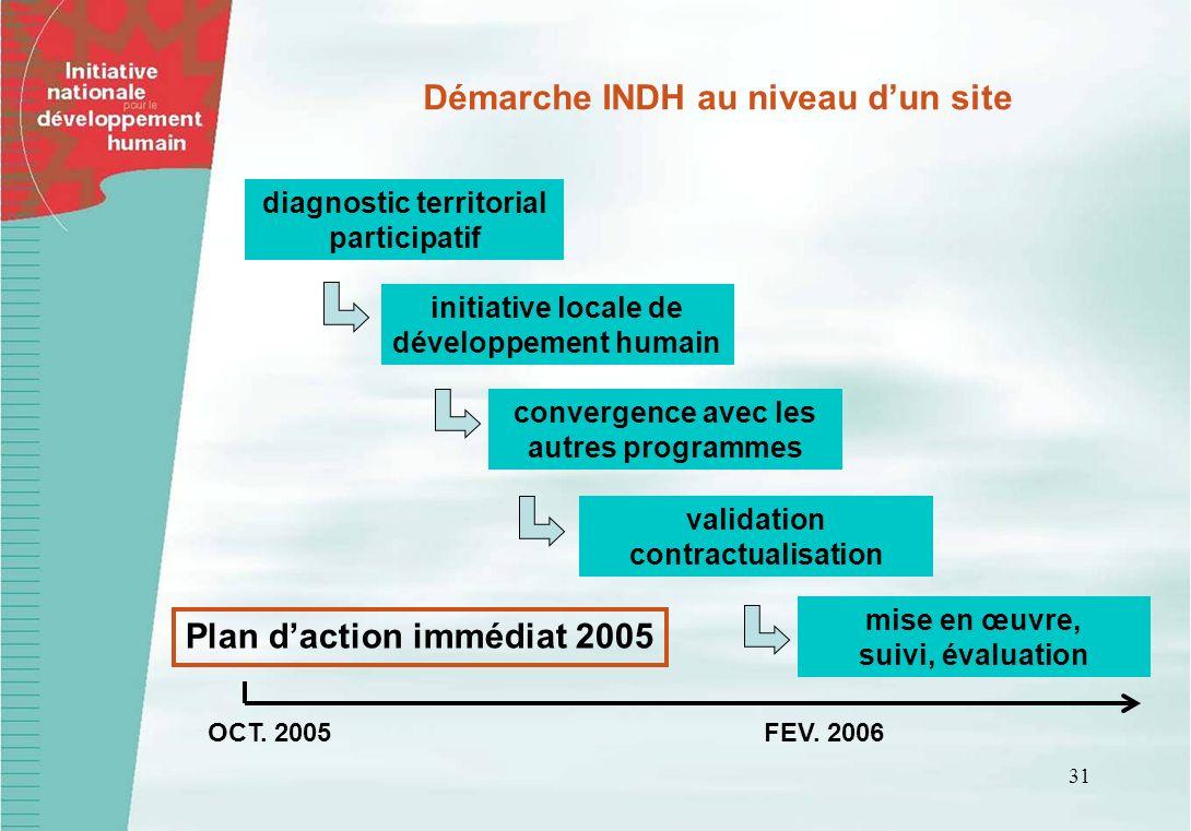 31 diagnostic territorial participatif initiative locale de développement humain convergence avec les autres programmes validation contractualisation mise en œuvre, suivi, évaluation Démarche INDH au niveau dun site OCT.