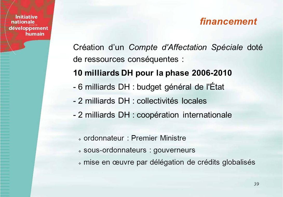 39 financement Création dun Compte d'Affectation Spéciale doté de ressources conséquentes : 10 milliards DH pour la phase 2006-2010 - 6 milliards DH :