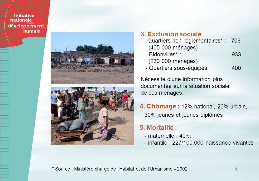 4 3. Exclusion sociale - Quartiers non réglementaires* : 706 (405 000 ménages) - Bidonvilles* : 933 (230 000 ménages) - Quartiers sous-équipés 400 Néc