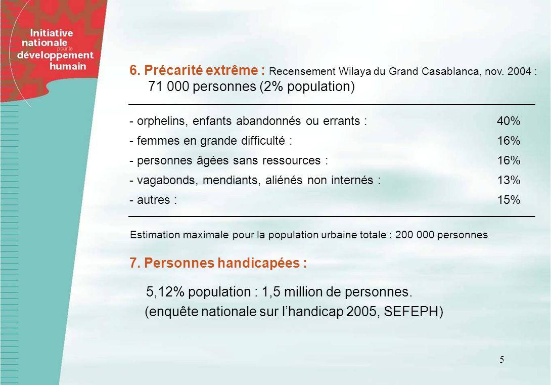 5 6. Précarité extrême : Recensement Wilaya du Grand Casablanca, nov. 2004 : 71 000 personnes (2% population) - orphelins, enfants abandonnés ou erran