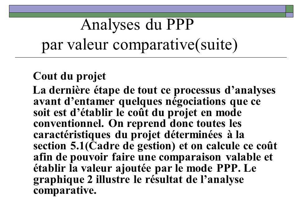 Analyses du PPP par valeur comparative(suite) Cout du projet La dernière étape de tout ce processus danalyses avant dentamer quelques négociations que