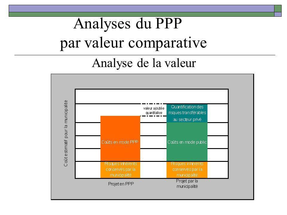Analyses du PPP par valeur comparative Analyse de la valeur