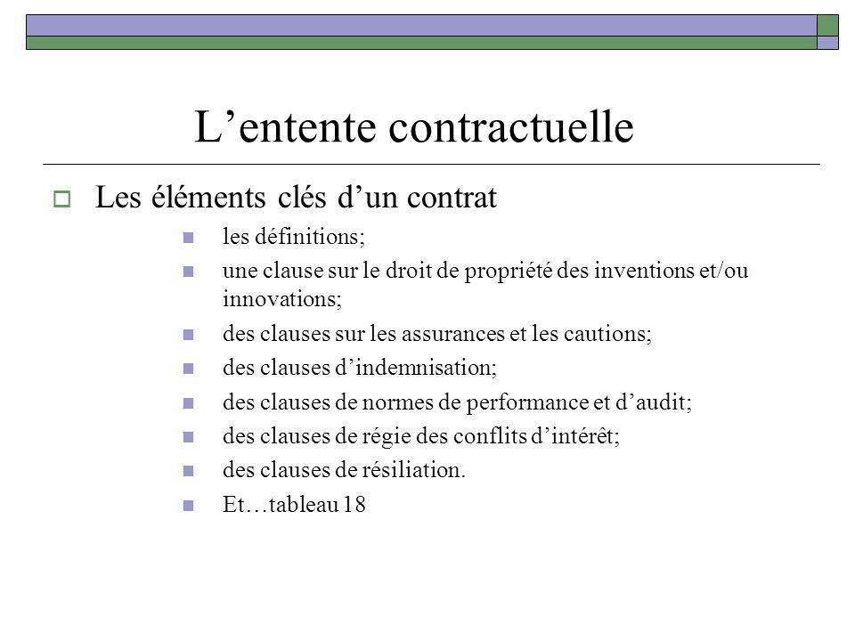 Lentente contractuelle Les éléments clés dun contrat les définitions; une clause sur le droit de propriété des inventions et/ou innovations; des claus