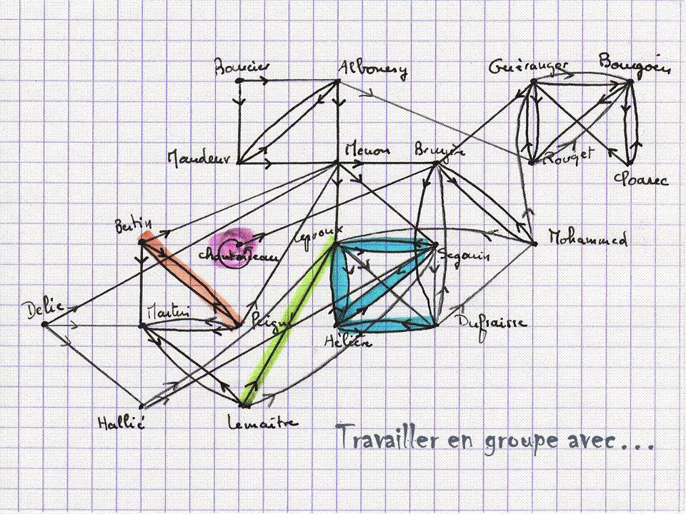 Travailler en groupe avec…