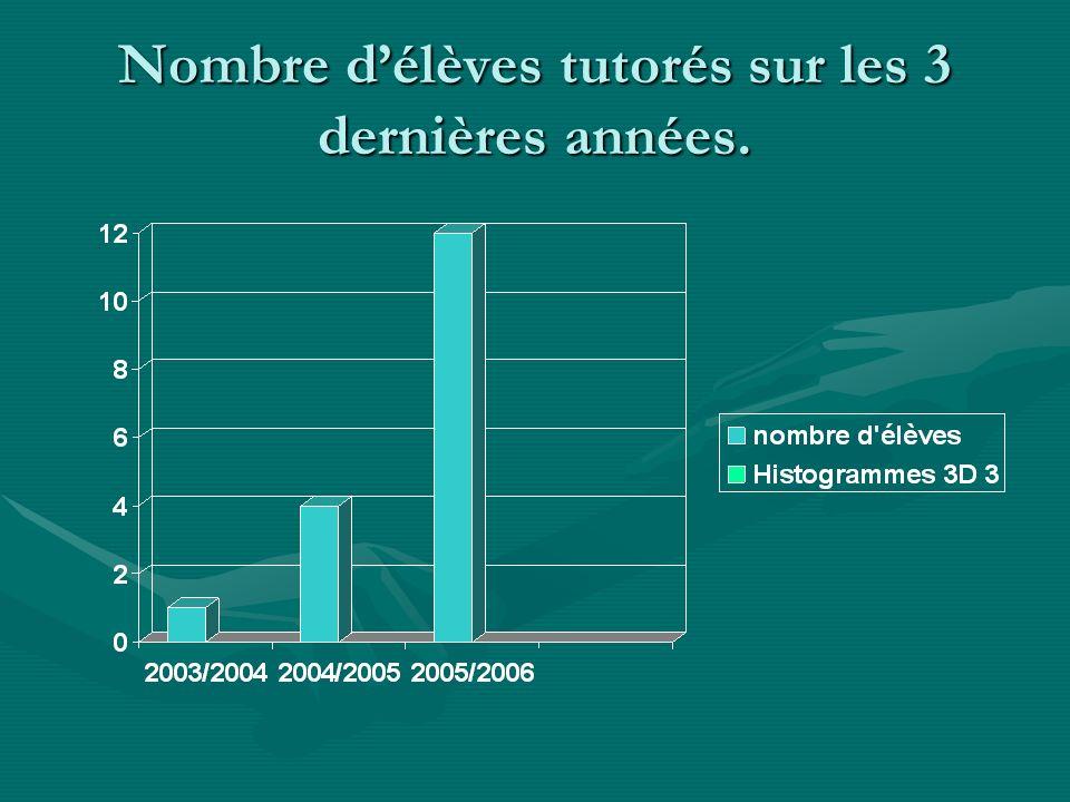 Nombre délèves tutorés sur les 3 dernières années.
