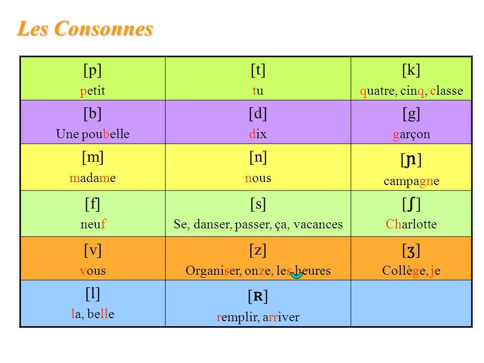 Les Consonnes [p] petit [t] tu [k] quatre, cinq, classe [b] Une poubelle [d] dix [g] garçon [m] madame [n] nous [ ɲ ] campagne [f] neuf [s] Se, danser, passer, ça, vacances [ ] Charlotte [v] vous [z] Organiser, onze, les heures [ ʒ ] Collège, je [l] la, belle [ ʀ ] remplir, arriver