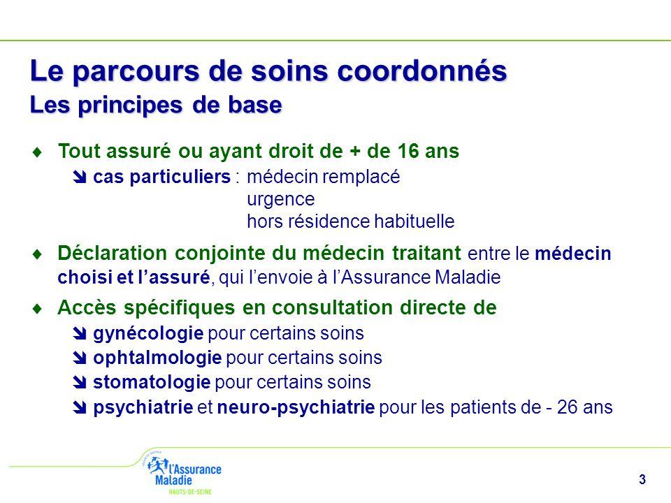 3 Le parcours de soins coordonnés Les principes de base Tout assuré ou ayant droit de + de 16 ans cas particuliers :médecin remplacé urgence hors rési