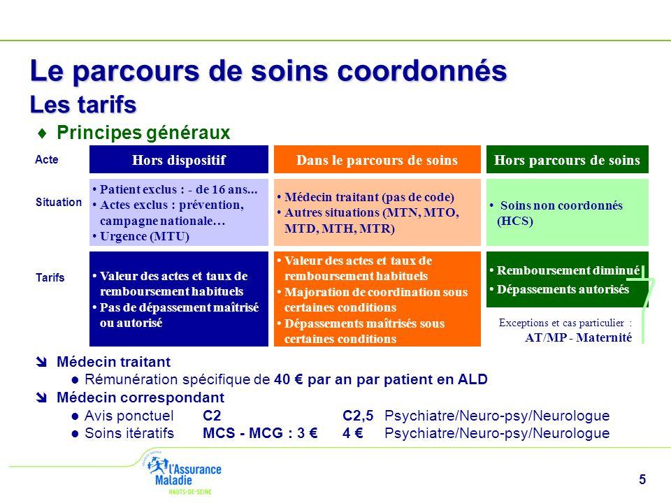 5 Le parcours de soins coordonnés Les tarifs Médecin traitant Rémunération spécifique de 40 par an par patient en ALD Médecin correspondant Avis ponct