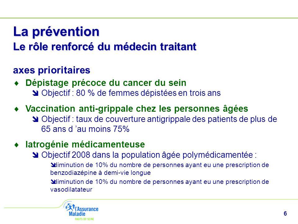 6 La prévention Le rôle renforcé du médecin traitant axes prioritaires Dépistage précoce du cancer du sein Objectif : 80 % de femmes dépistées en troi