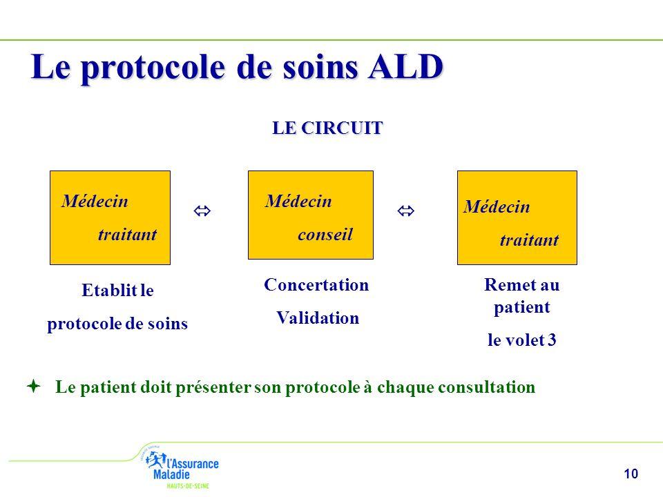 10 Le protocole de soins ALD LE CIRCUIT Le patient doit présenter son protocole à chaque consultation Médecin traitant Etablit le protocole de soins M