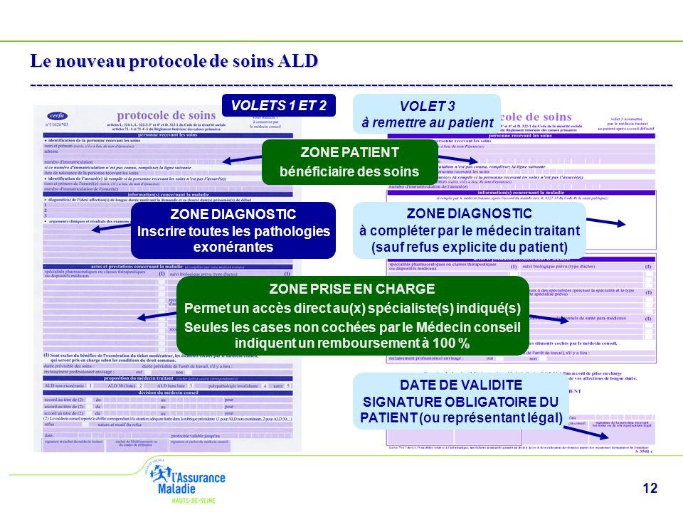 12 Le nouveau protocole de soins ALD ------------------------------------------------------------------------------------------------------ VOLETS 1 ET 2 ZONE PATIENT bénéficiaire des soins ZONE DIAGNOSTIC Inscrire toutes les pathologies exonérantes ZONE PRISE EN CHARGE Permet un accès direct au(x) spécialiste(s) indiqué(s) Seules les cases non cochées par le Médecin conseil indiquent un remboursement à 100 % VOLET 3 à remettre au patient ZONE DIAGNOSTIC à compléter par le médecin traitant (sauf refus explicite du patient) DATE DE VALIDITE SIGNATURE OBLIGATOIRE DU PATIENT (ou représentant légal)