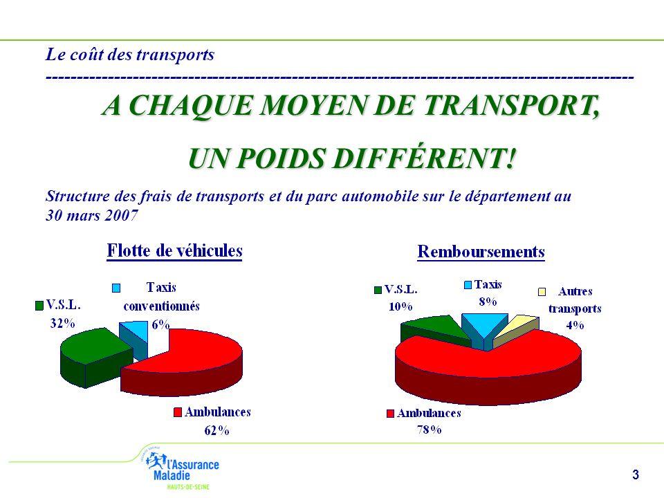 3 Le coût des transports ------------------------------------------------------------------------------------------------ A CHAQUE MOYEN DE TRANSPORT,