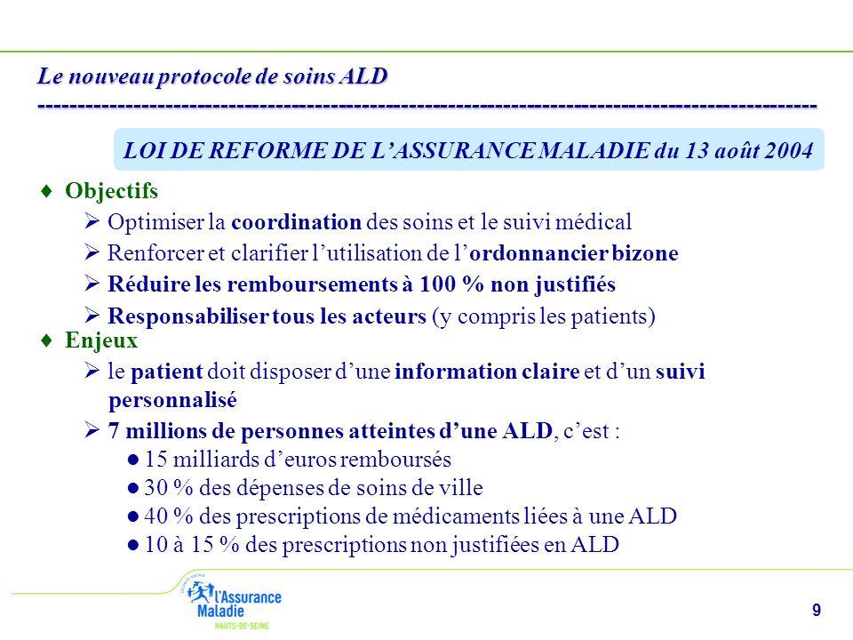 9 Le nouveau protocole de soins ALD --------------------------------------------------------------------------------------------------- Objectifs Optimiser la coordination des soins et le suivi médical Renforcer et clarifier lutilisation de lordonnancier bizone Réduire les remboursements à 100 % non justifiés Responsabiliser tous les acteurs (y compris les patients) LOI DE REFORME DE LASSURANCE MALADIE du 13 août 2004 Enjeux le patient doit disposer dune information claire et dun suivi personnalisé 7 millions de personnes atteintes dune ALD, cest : 15 milliards deuros remboursés 30 % des dépenses de soins de ville 40 % des prescriptions de médicaments liées à une ALD 10 à 15 % des prescriptions non justifiées en ALD