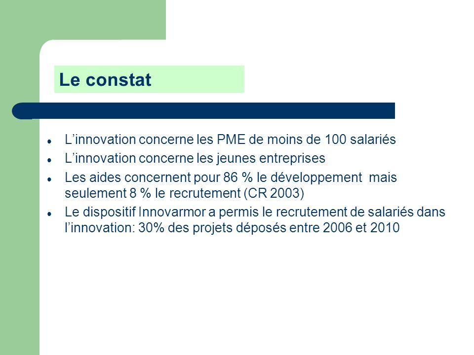Linnovation concerne les PME de moins de 100 salariés Linnovation concerne les jeunes entreprises Les aides concernent pour 86 % le développement mais