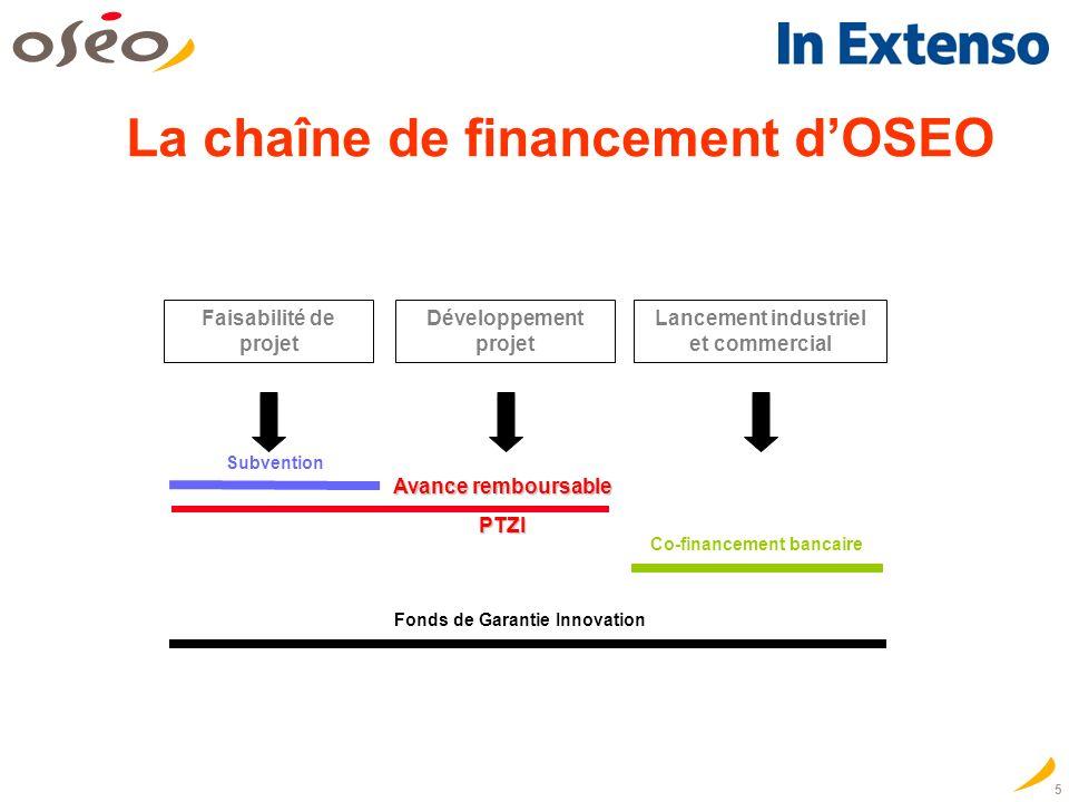 5 La chaîne de financement dOSEO Co-financement bancaire Faisabilité de projet Développement projet Lancement industriel et commercial Fonds de Garantie Innovation Subvention Avance remboursable PTZI