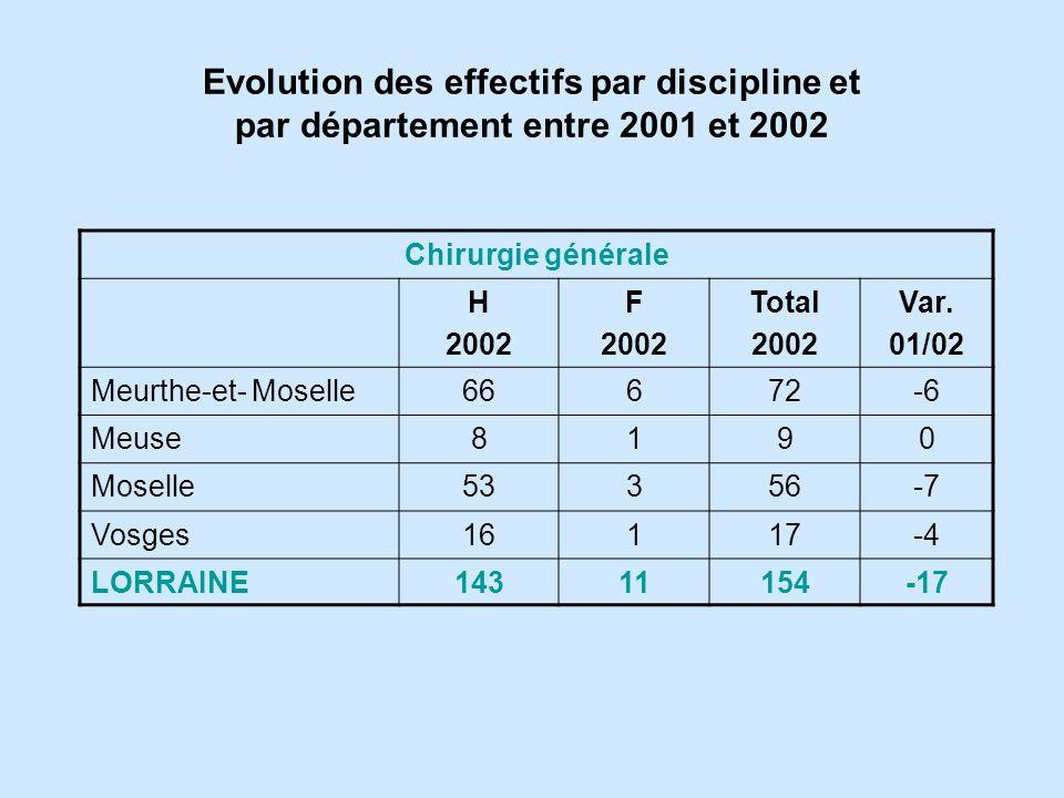 Evolution des effectifs par discipline et par département entre 2001 et 2002 Chirurgie générale H 2002 F 2002 Total 2002 Var.