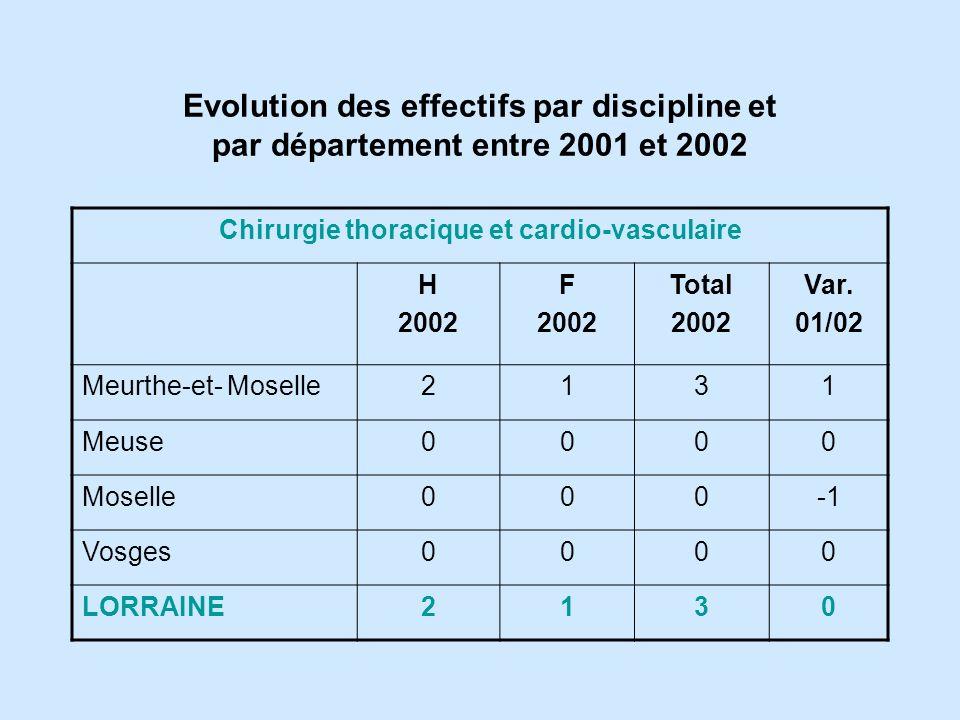 Chirurgie thoracique et cardio-vasculaire H 2002 F 2002 Total 2002 Var.