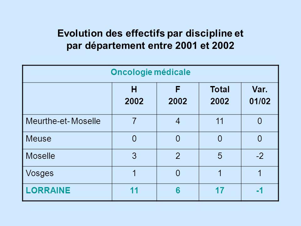 Oncologie médicale H 2002 F 2002 Total 2002 Var.